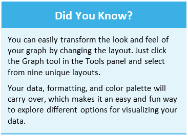 Did you know You can easily transform the look and feel of your graph by changing the layout. Just click the Graph tool in the Tools panel and select from nine unique layouts. Your data, formatting, and color palette will carry over, which makes it an easy and fun way to explore different options for visualizing your data.