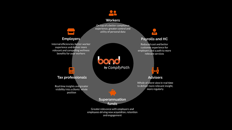 Bond by Comply Path Overview.png