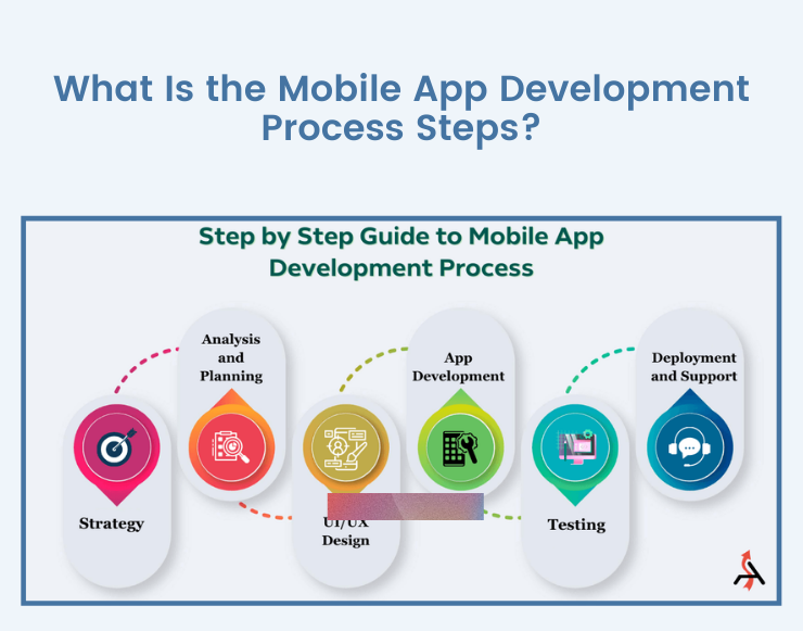 WHAT IS THE MOBILE APP DEVELOPMENT PROCESS STEPS?