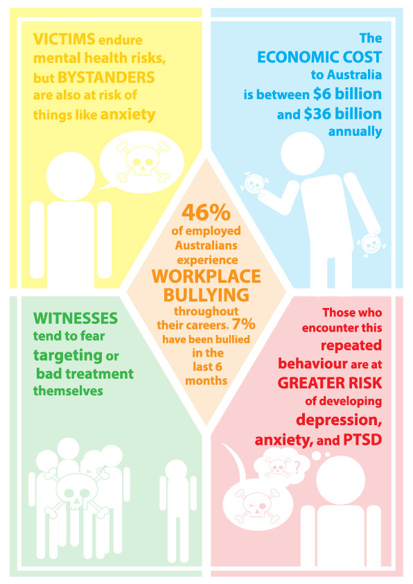 Infographic_ Workplace Bullying.jpg