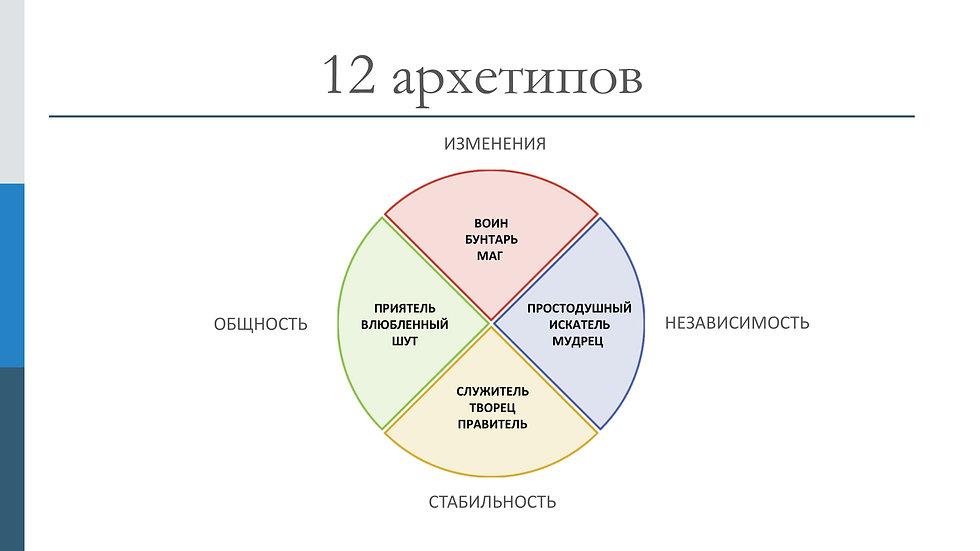 12 архетипов -03.jpg