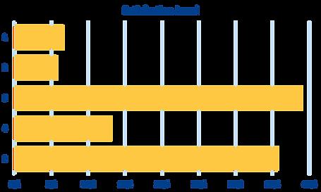 satisfaction level diagram.png