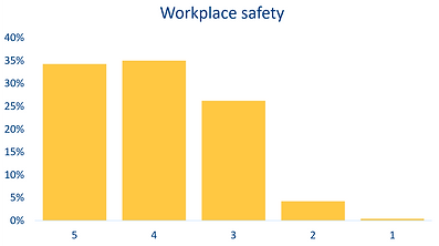 satisfaction level diagram safety white
