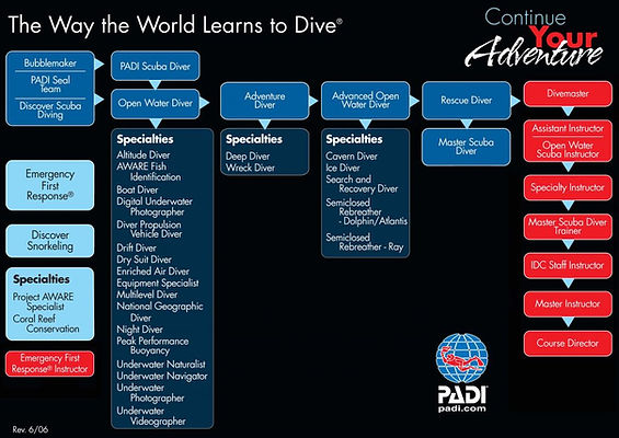 Continue your Adventure, Padi courses