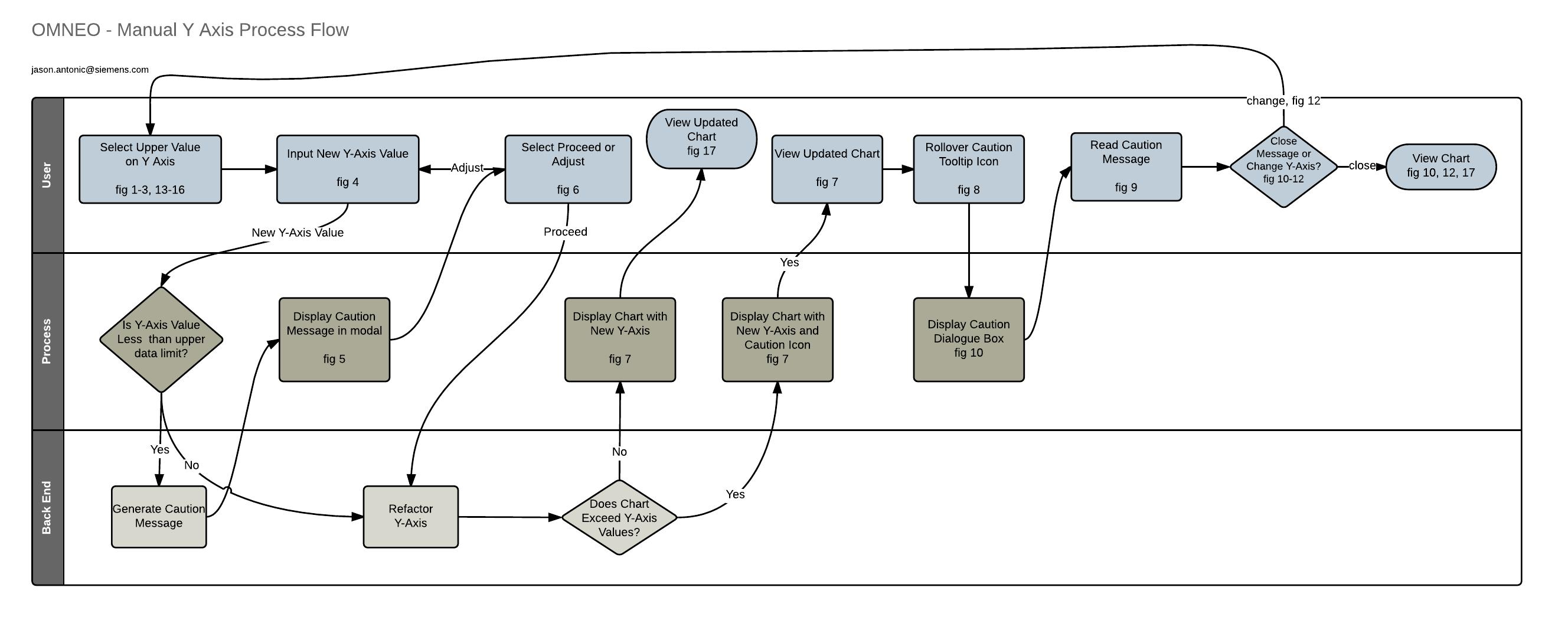 User Task Models