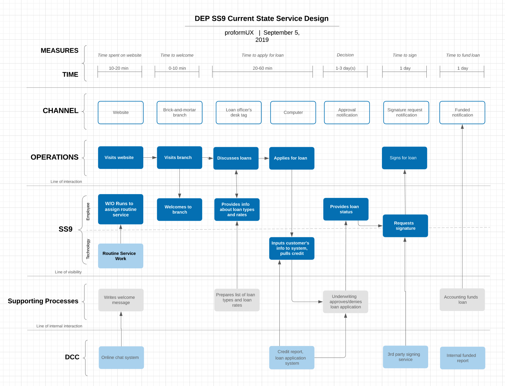 Service Design Blueprint Mapping