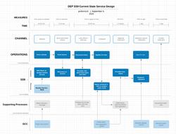 Service Design Blueprint Map