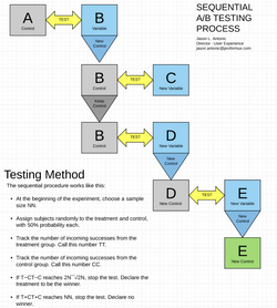 Sequential A/B Testing