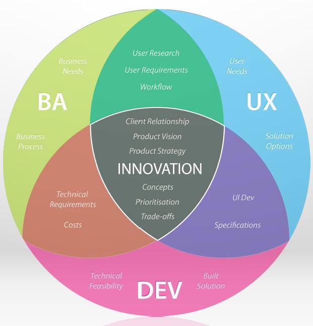 Organizational UX