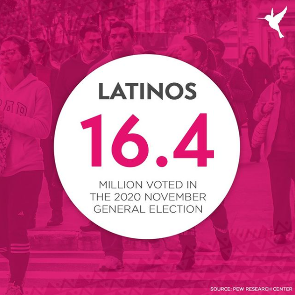 16.4 million Latinos voted in the 2020 November General Election