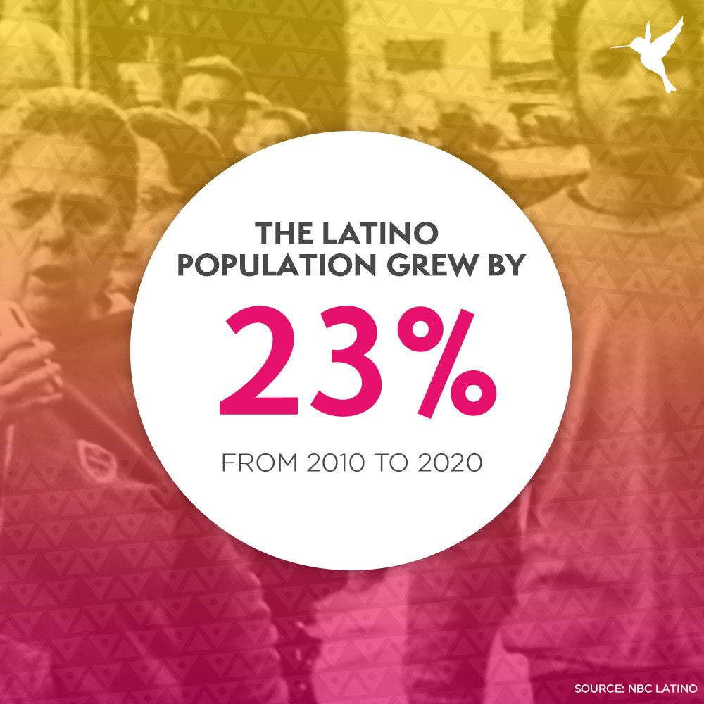 The Latino population grew by 23% from 2010 to 2020.