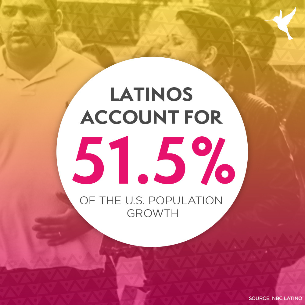 Latinos account for 51.5% of the U.S. population growth