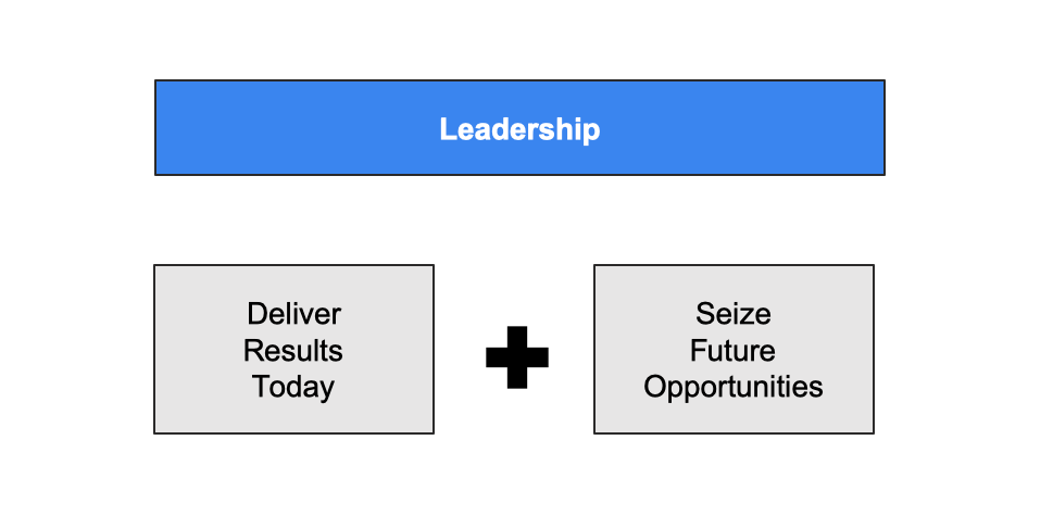 The Modern Day Leadership Challenge