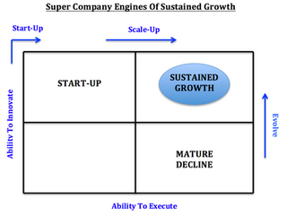 3 Books For Starting, Scaling, and Evolving A Modern Day Company