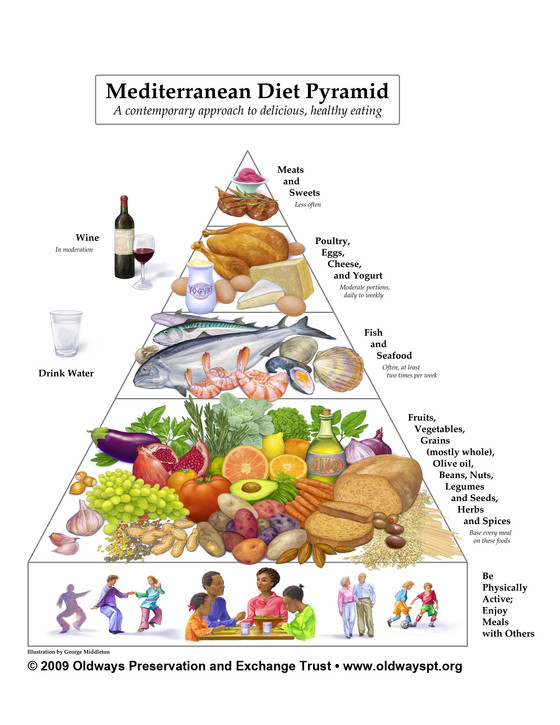 Mediterranean diet was proven to be good for you.. Again!