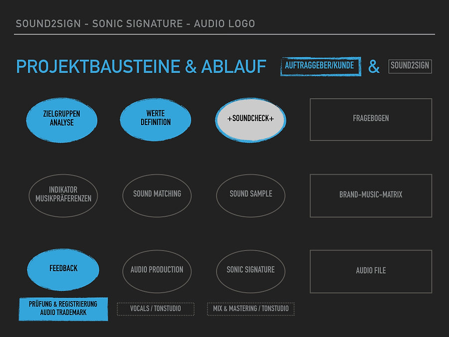 Sound2Sign Audio Branding Projektablauf