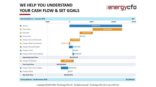 The Energy CFO Cash Flow Forecast and An