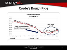 The Energy CFO, LLC WTI Brent Crude Char