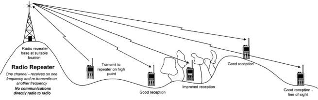 radio-repeater-operation.jpg