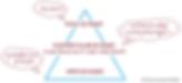 piramide van harmonie-coaching.png
