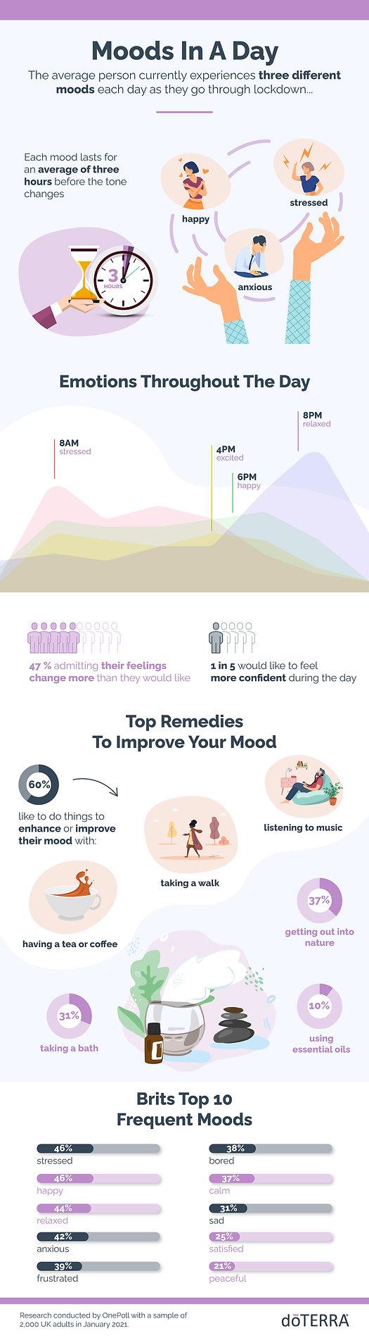 doTerra_infographic_v2.jpg