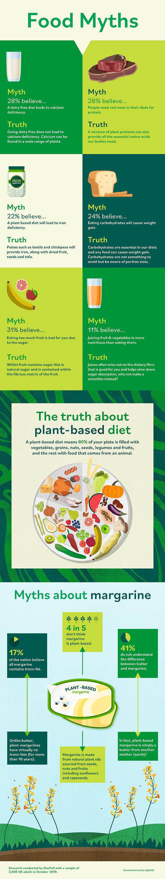 Upfield_Food-Myths_infog_UK.jpg