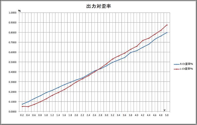 LDU-2.0P_Line Drive_出力対歪率.png