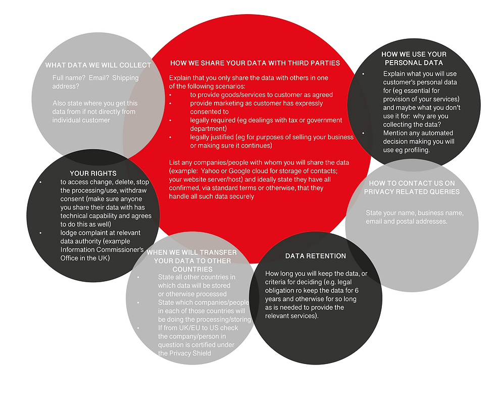 Data Protection Circles.png