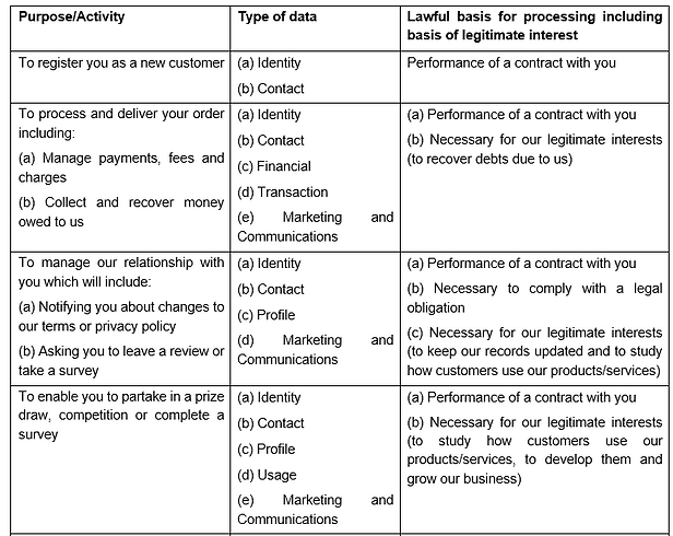 Data Protection Uses Table Pt 1.png
