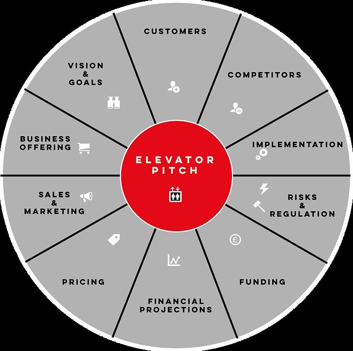 business plan circle.png