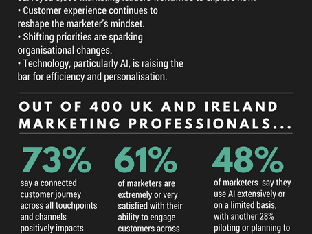 Top UK and Ireland stats from Salesforce's 'State of Marketing' report.