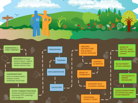 The 4 stages of your customer lifecycle [Infographic]