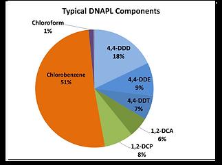 DNAPL.png