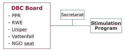 DBC Organization.jpg