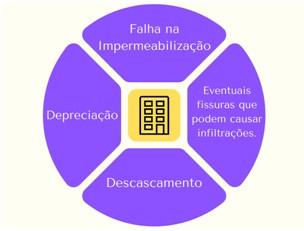 Entenda a importância de fazer a pintura da fachada predial Belo Horizonte e região metropolitana BH