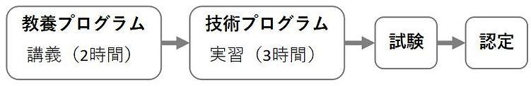 NC検定_全体像.JPG