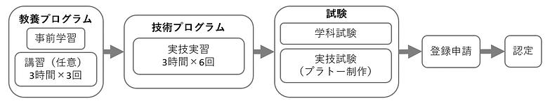 2-4.フロマジェ_全体像.png