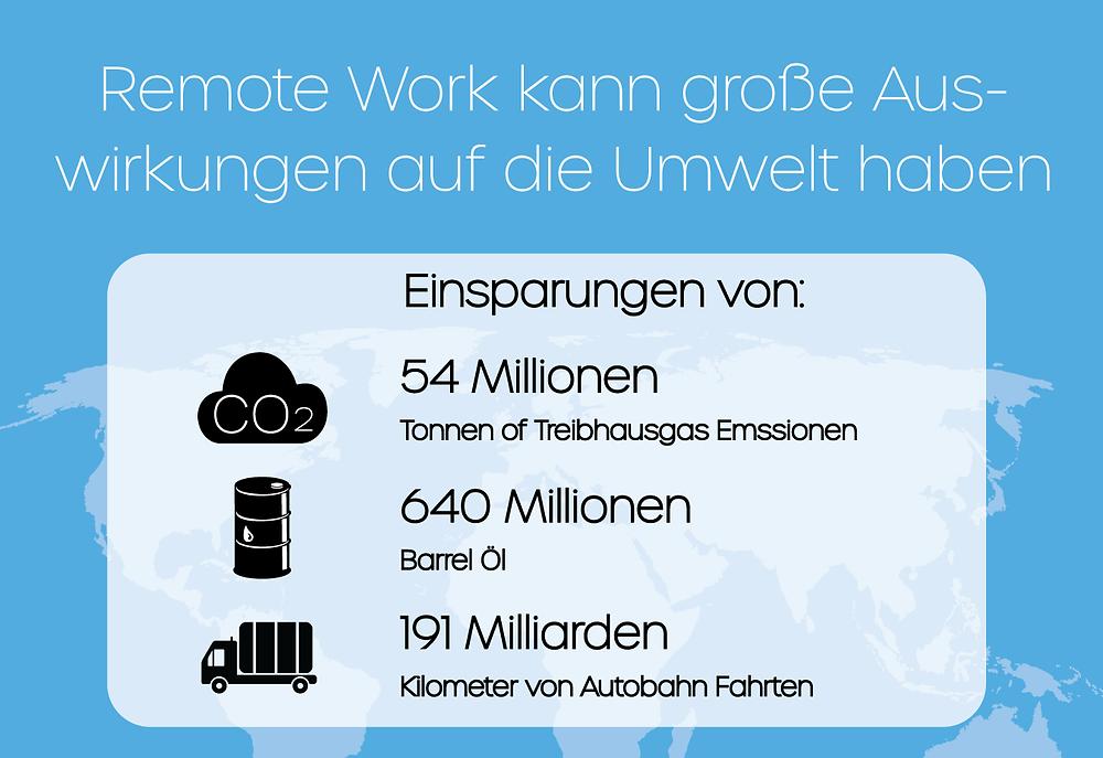 Einfluss von Remote Work auf die Umwelt