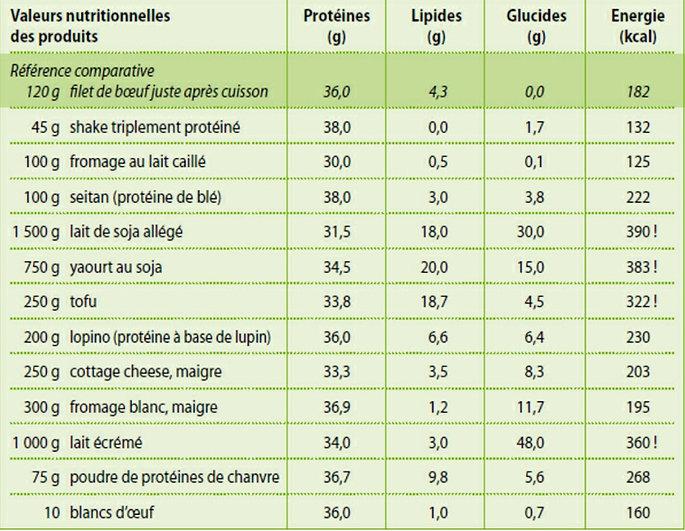 Proportion_protéines_aliments.jpg
