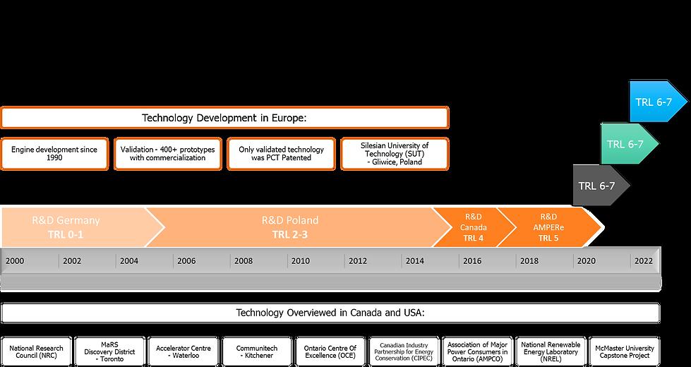 Technology Advancement (TRL).png
