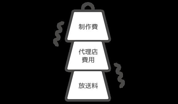 web動画制作_LPプラン詳細n4-2(スタートアップミニマム)_210621.png