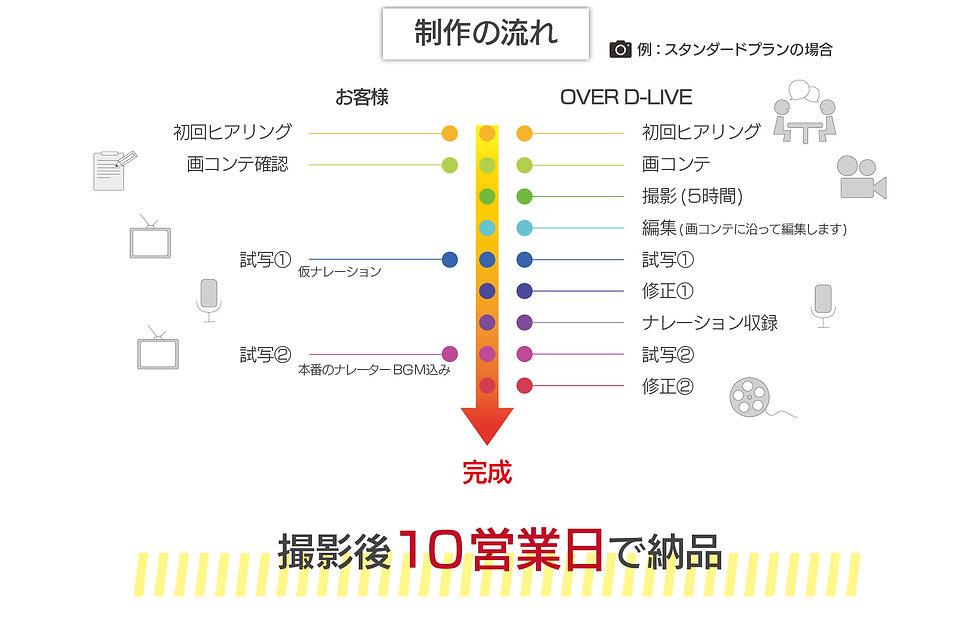 web動画制作_LP制作の流れ_201015.jpg
