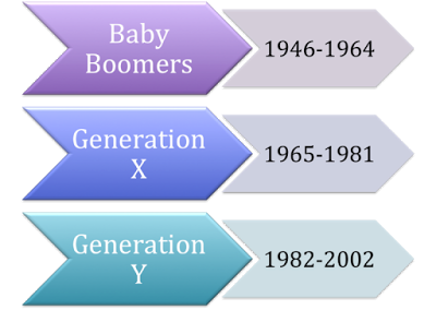 Stuck in the Middle With You: Baby Boomers vs. Gen-X vs. Gen-Y