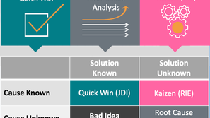 Kaizen Deep Dive: How Do I Know Kaizen is The Right Project Approach?