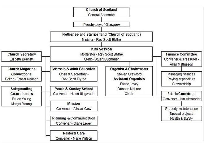 Church Management Structure.jpg