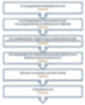 AXE PROMOTION Module d'accompagnement de la VAE