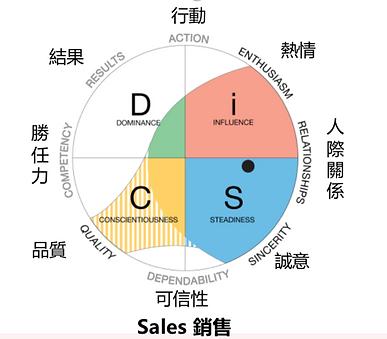 DiSC Sales.png