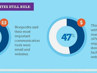 Social Media For Non-Profits: High Impact Tips and the Best Free Tools