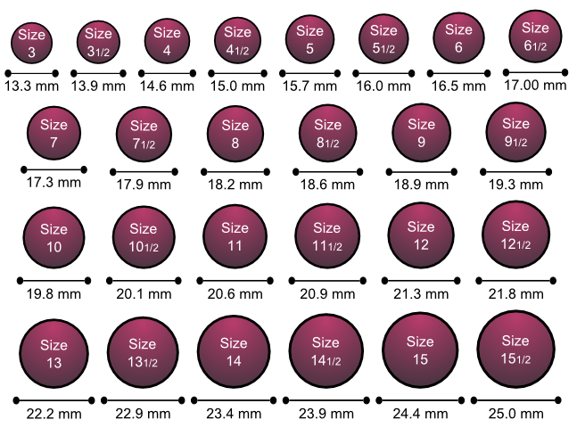 Размеры колец в США по диаметру