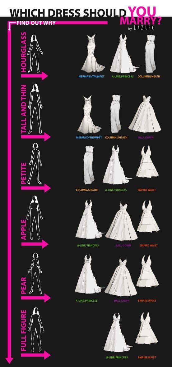 Выбор платья по типу фигуры